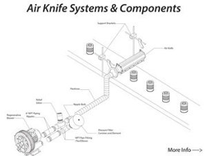 Air Knife Systems
